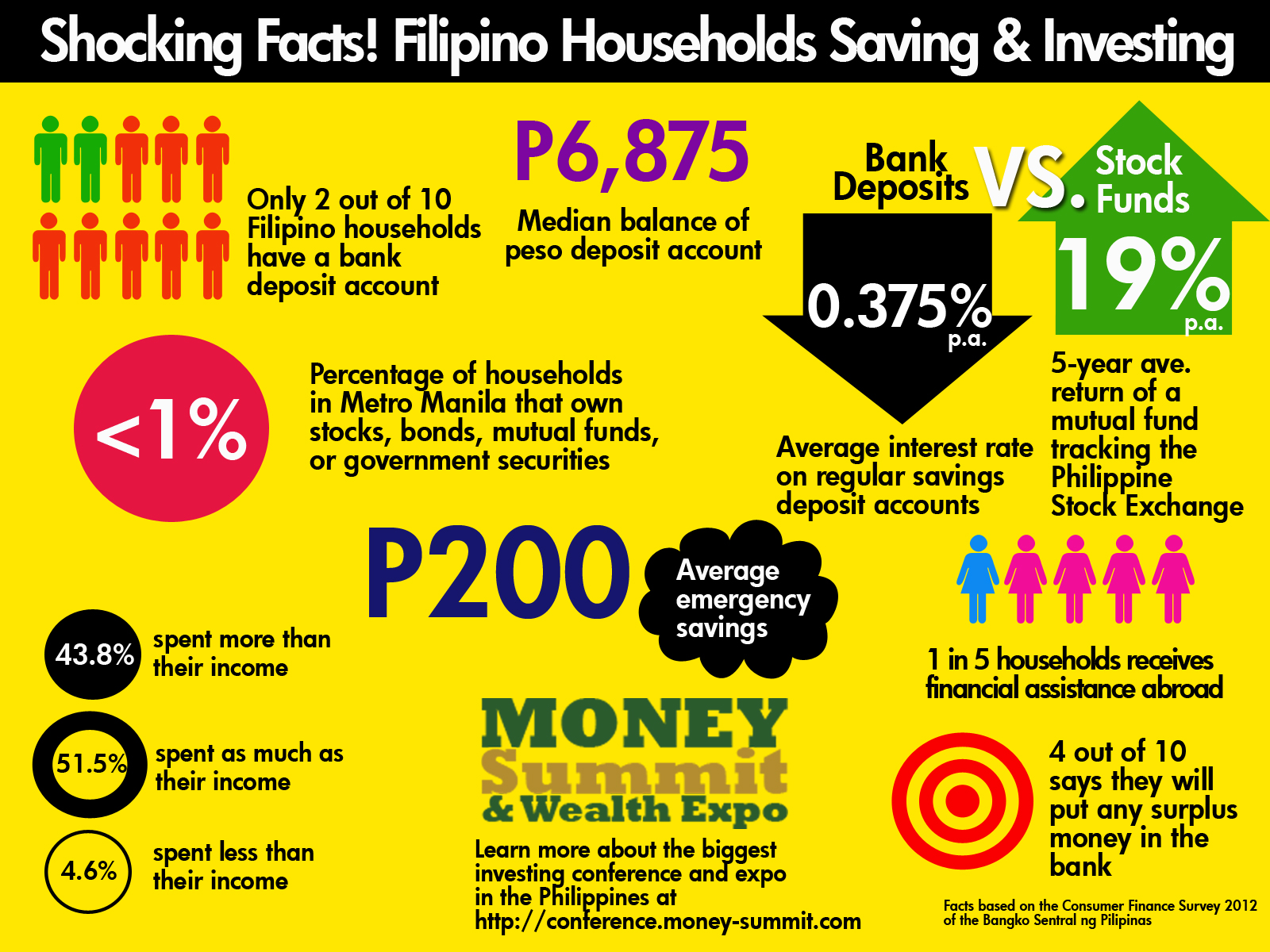 Less than 1% of Filipino households invests in securities ...
